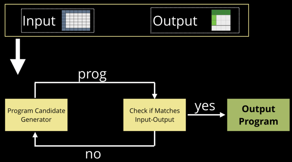 Automated Program Synthesis